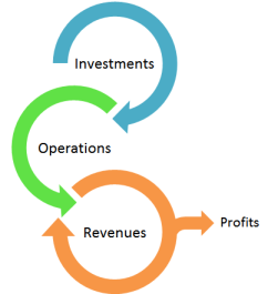 Social Enterprise Model